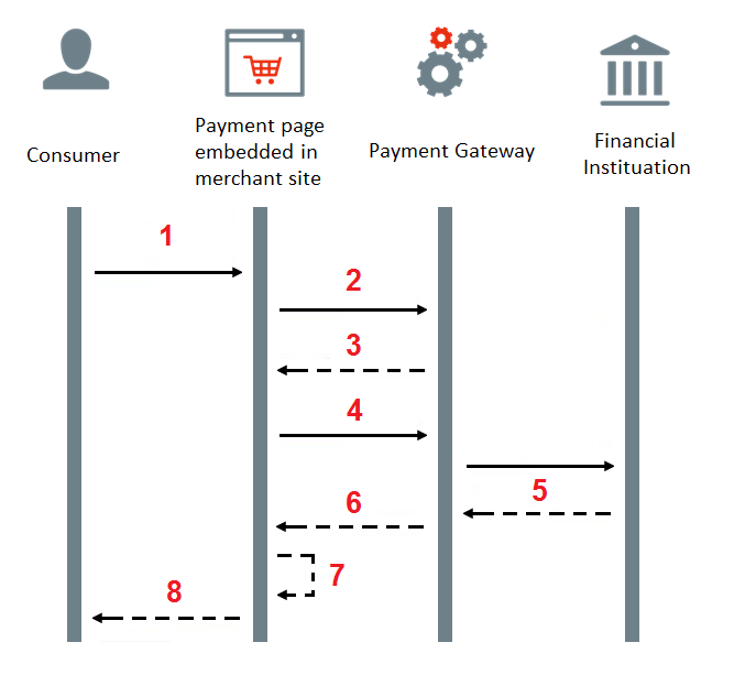 Embedded Payment Page Workflow