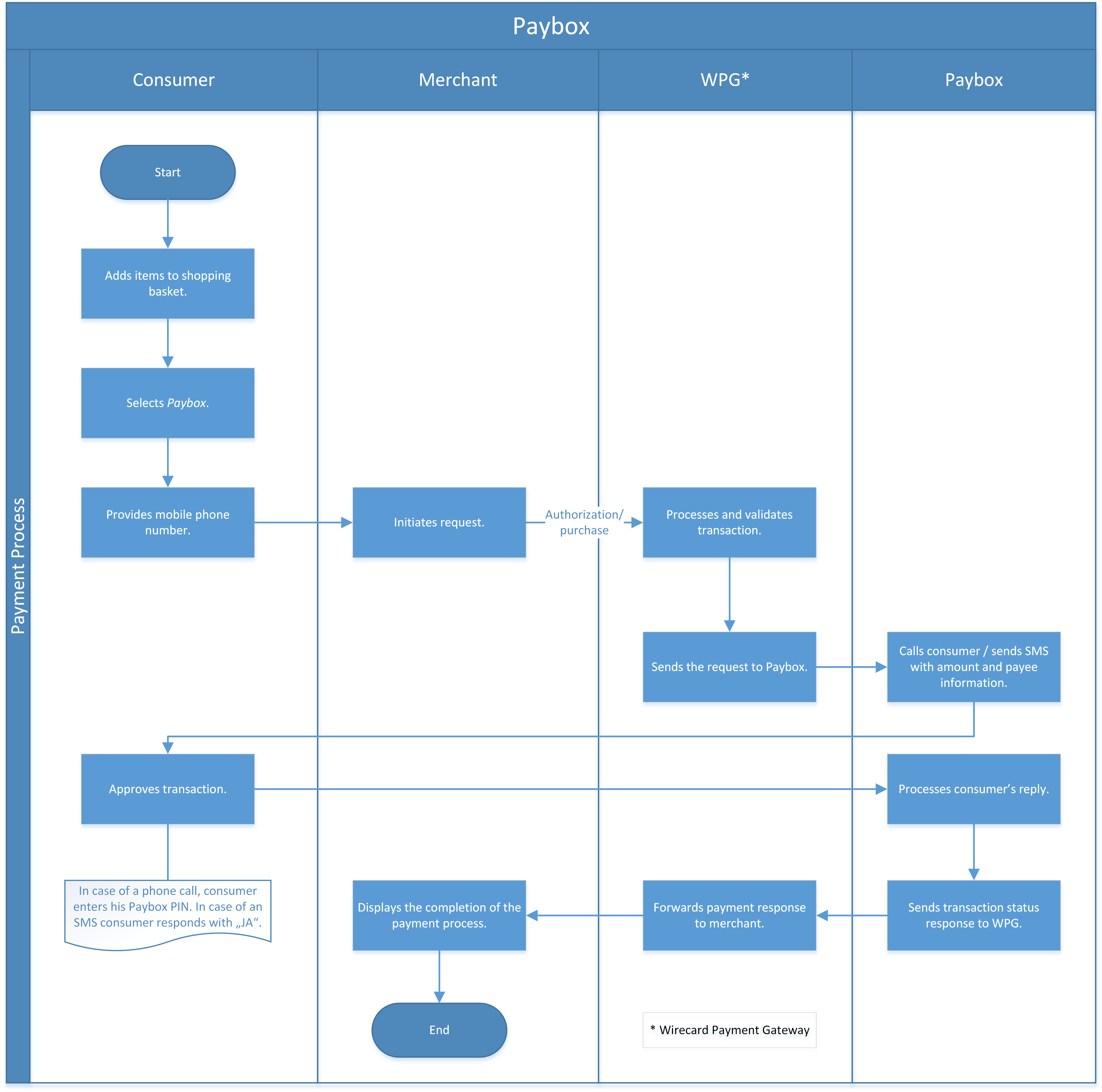 Authorization Purchase Workflow