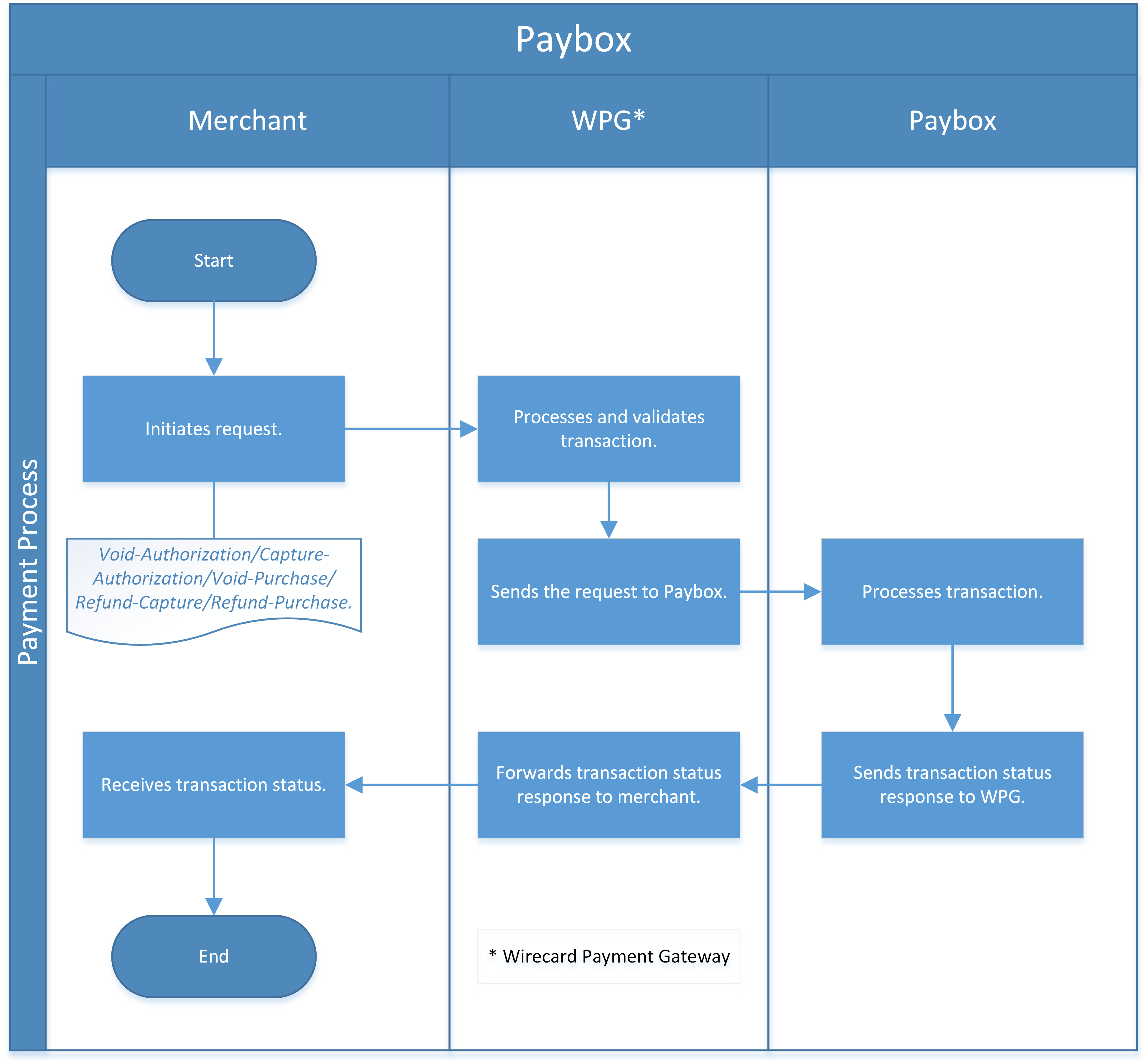Workflow Other Transaction Types